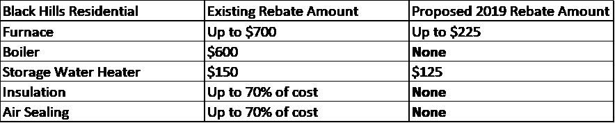 Rebates Are Going Away Act Now Winneshiek Energy District